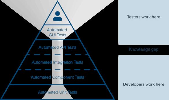 testing_pyramid