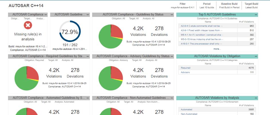 We released Parasoft C/C++test 10.4.2!