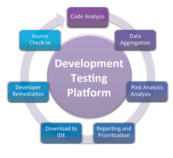 How Static Analysis Helps You Get Started With DevOps