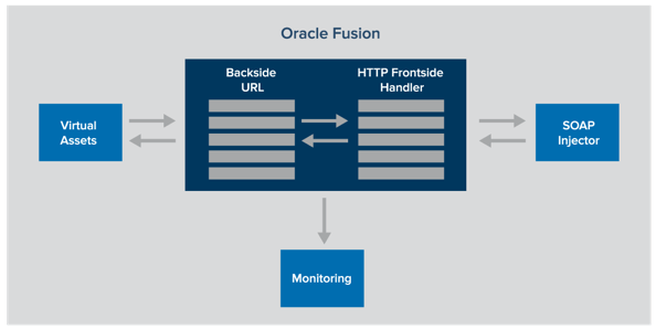 Tips for Oracle Middleware Testing and Migration