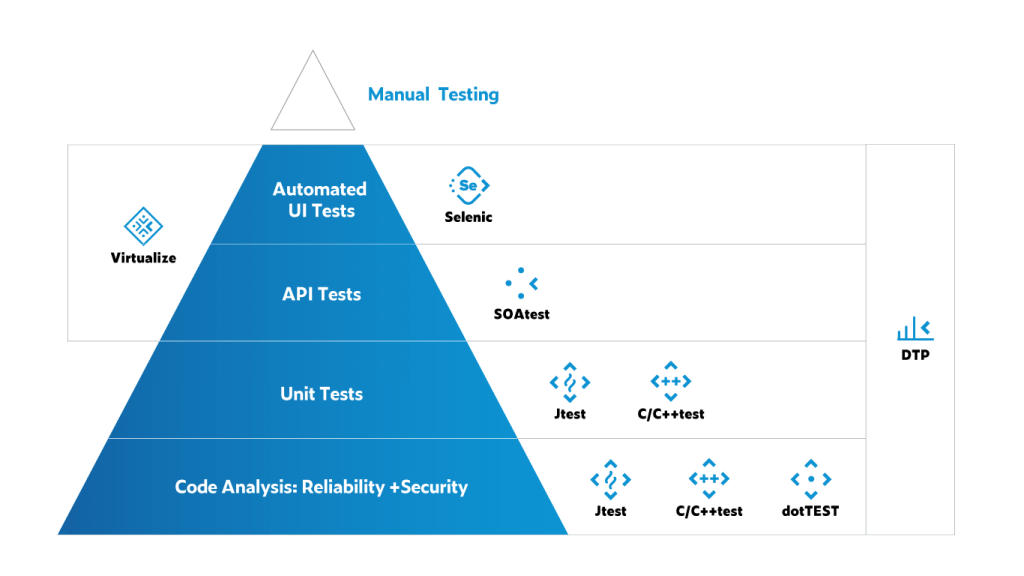 Triangle split into 5 parts. The bottom 4 are blue from bottom up: 1) code analysis: reliability + security; 2) unit tests; 3) api tests; 4) automated ui tests. The tip is in white a disconnected from the rest of the pyramid: manual testing.