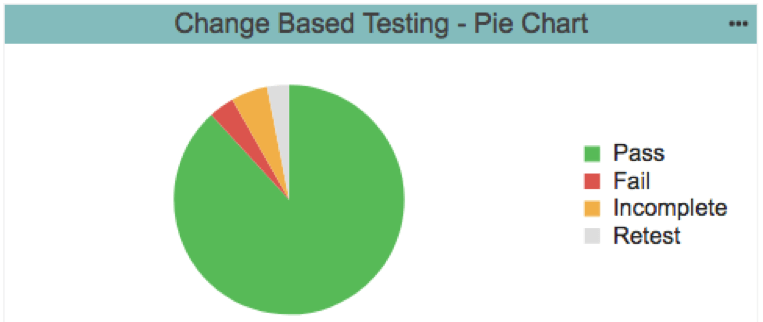 Put the Agility Back Into Agile Development With Change-Based Testing