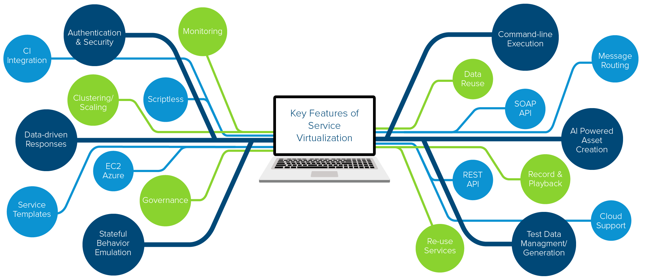 Key Capabilities to Choose the Best Service Virtualization Tool For Your Team