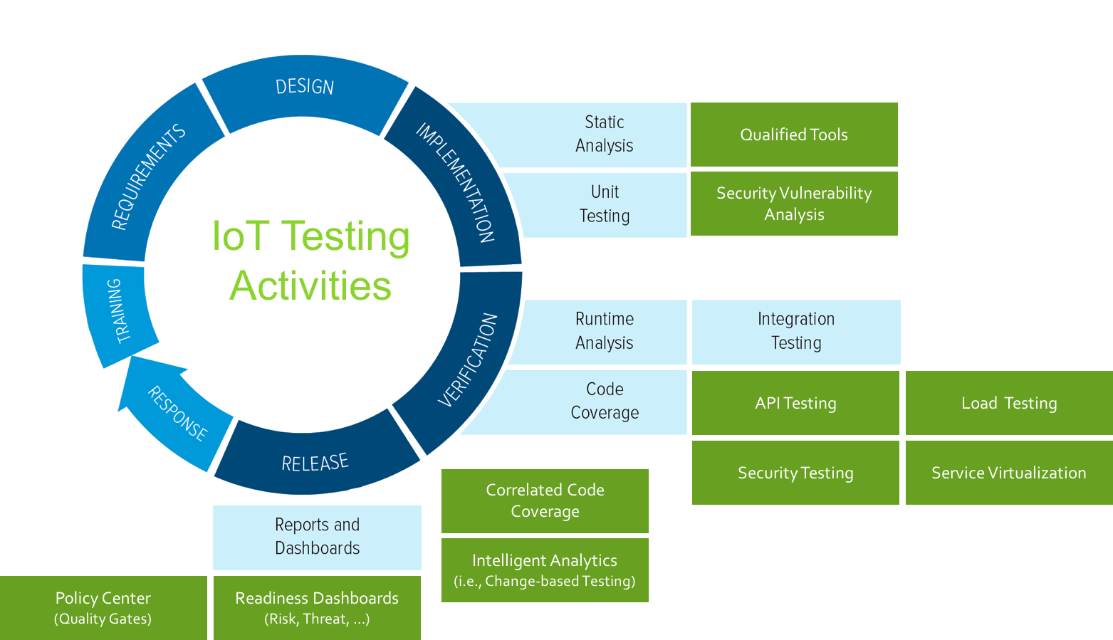 Automated Service-Based Testing is the Key to High-Quality, Secure IoT devices