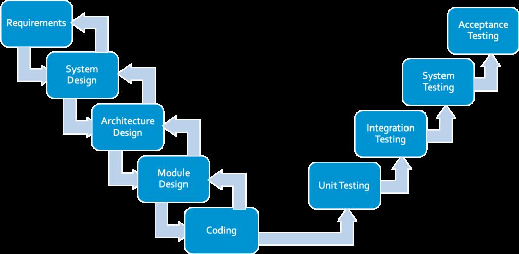 El diagrama V muestra la trazabilidad bidireccional a través de cada fase de desarrollo