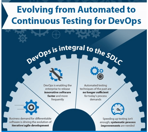 Evolving From Automated to Continuous Testing for DevOps