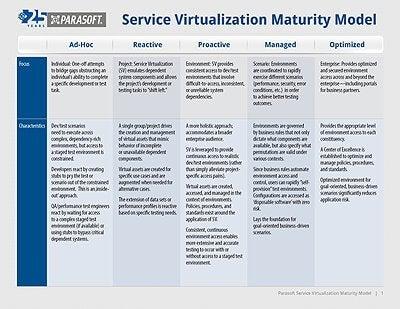 Service Virtualization Maturity Model