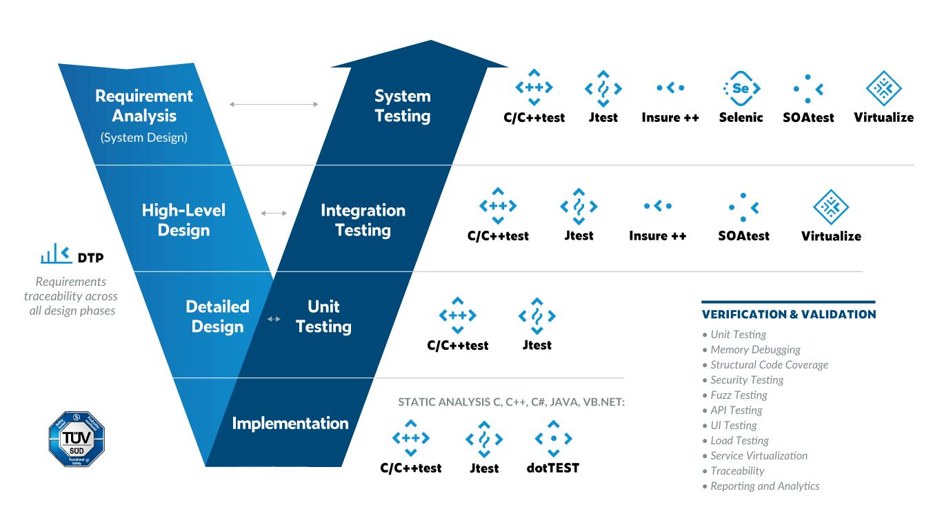 Parasoft V Model: Verification vs Validation