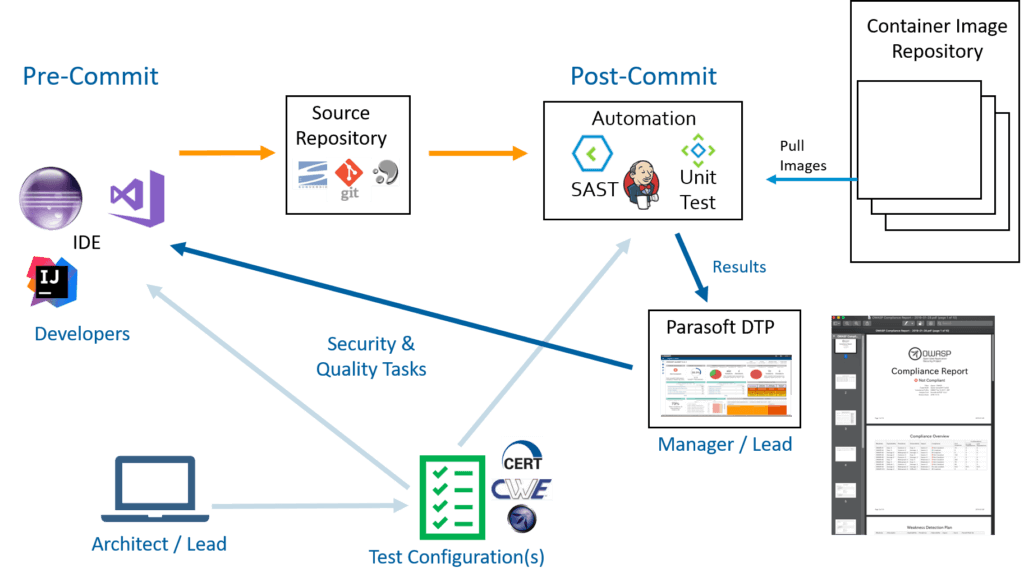 Leveraging Containers: DevSecOps Workflow