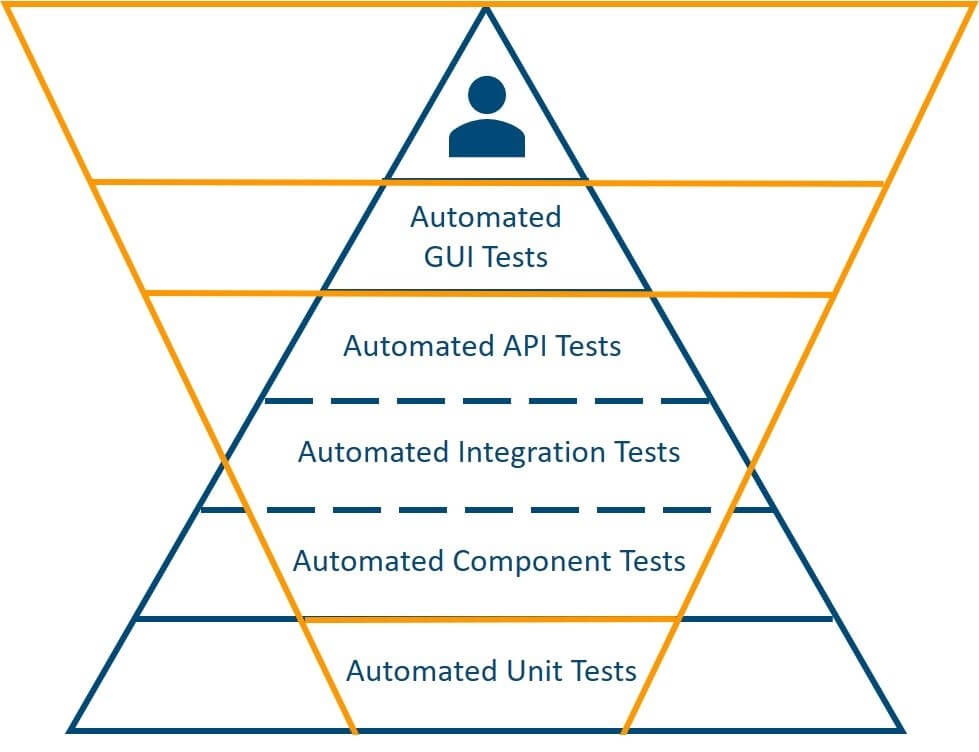 Leveraging Containers: Ideal Test Pyramid