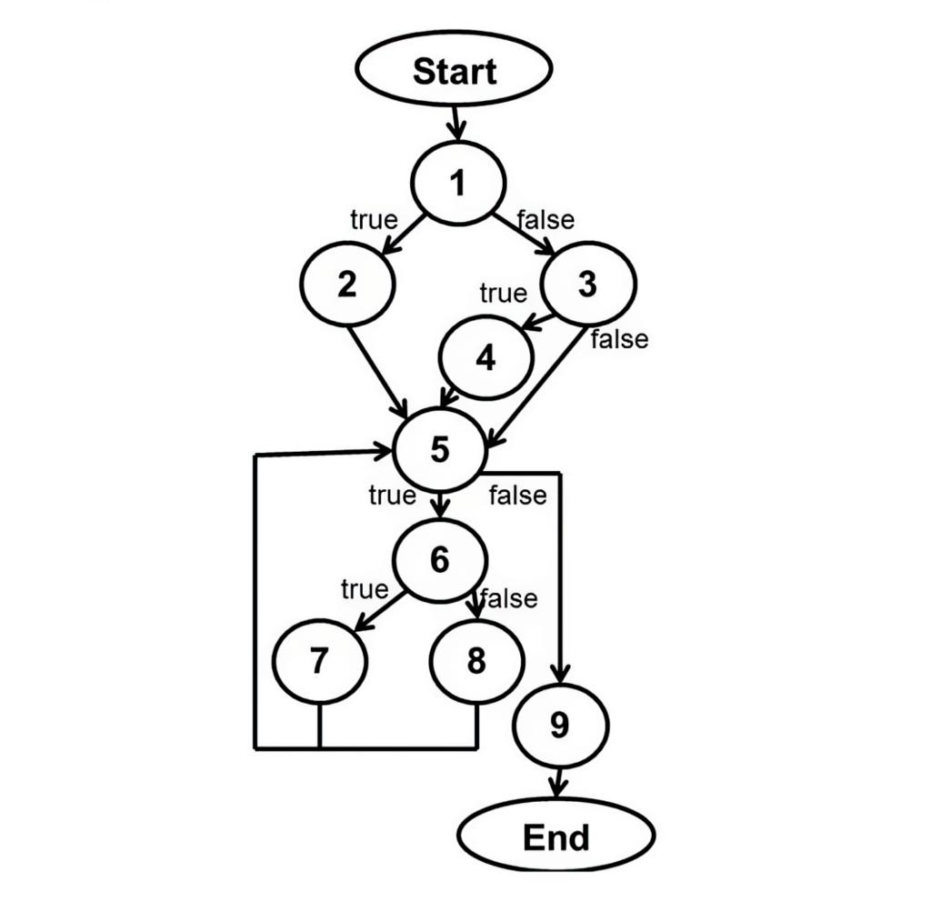 Static Analysis Security Testing - Flow Analysis
