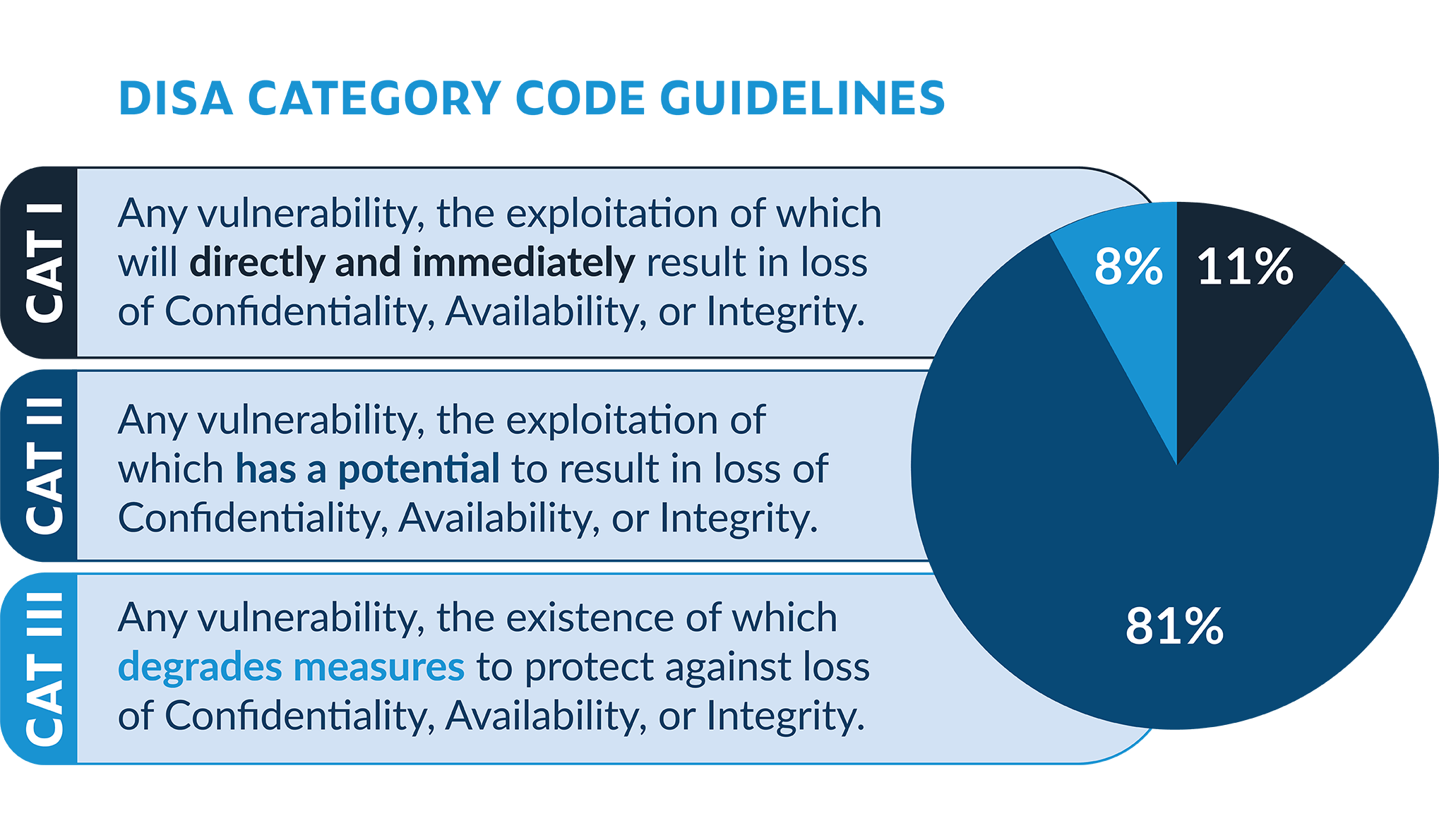 Infographic listing DISA category code guidelines for Categories I (11%), II (81%), III (8%).