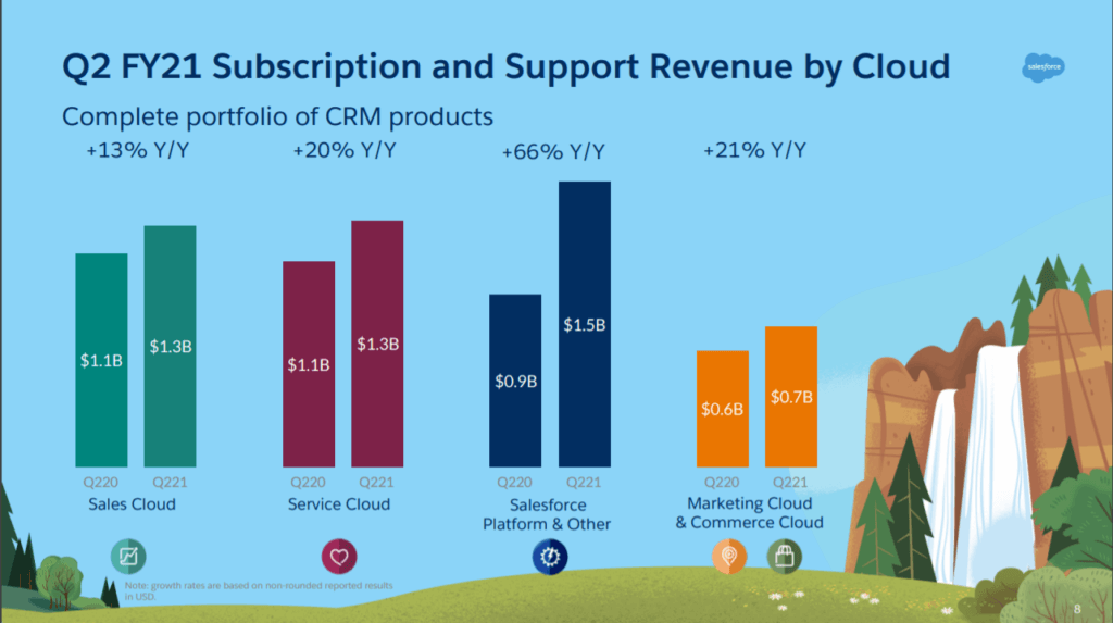 Q2 FY21 Subscriptions and Support Revenue by Cloud