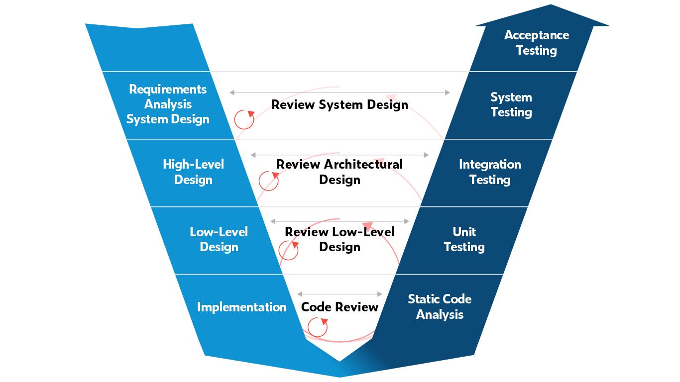 Parasoft Agile V-Model