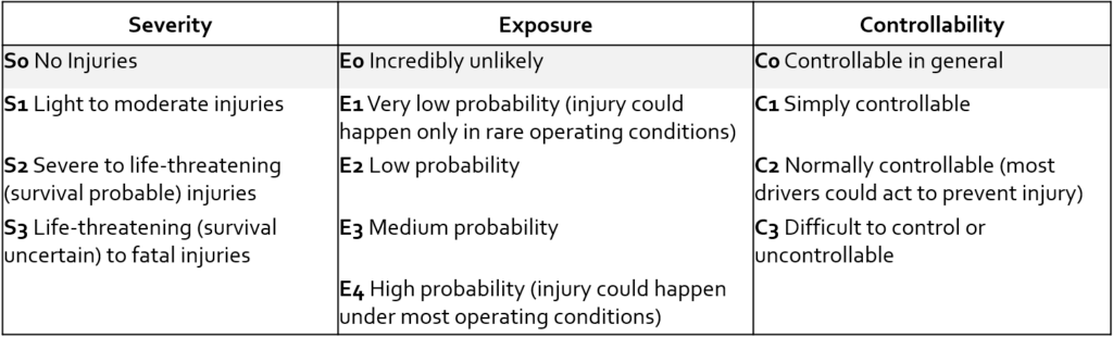 Compliant Software: Severity, Exposure, and Controllability Table