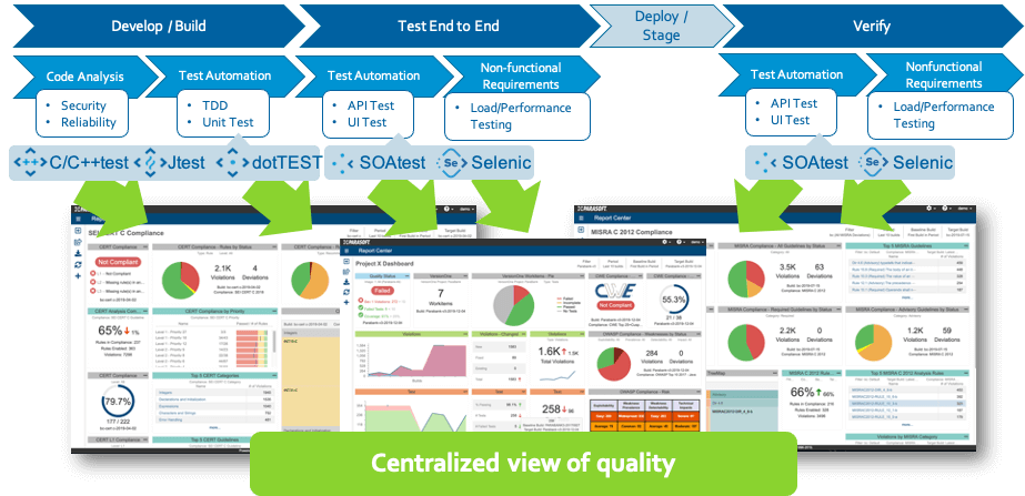 Parasoft DTP centralized view of quality aggregated across all of the tools and phases of development.