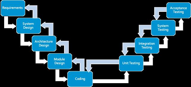 V Model Verification
