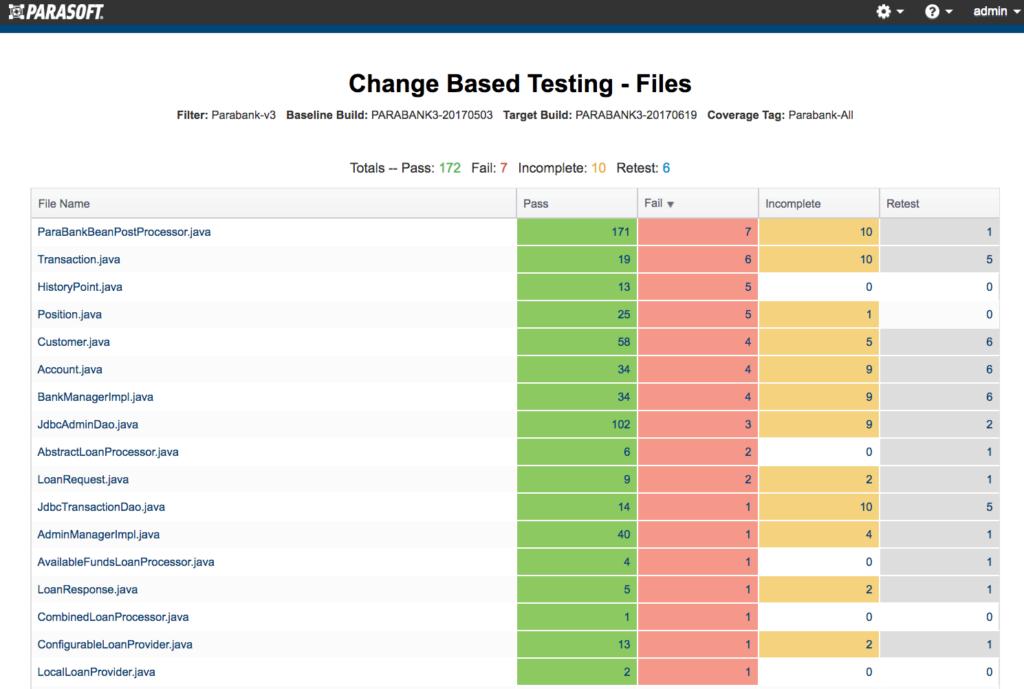 Captura de pantalla del informe de prueba basado en cambios de Parasoft DTP que muestra las áreas del código que se probaron y no se probaron.