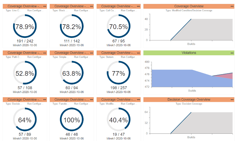 Screen capture of Parasoft C/C++test Coverage Overview dashboard showing coverage, violations, decision coverage sample data