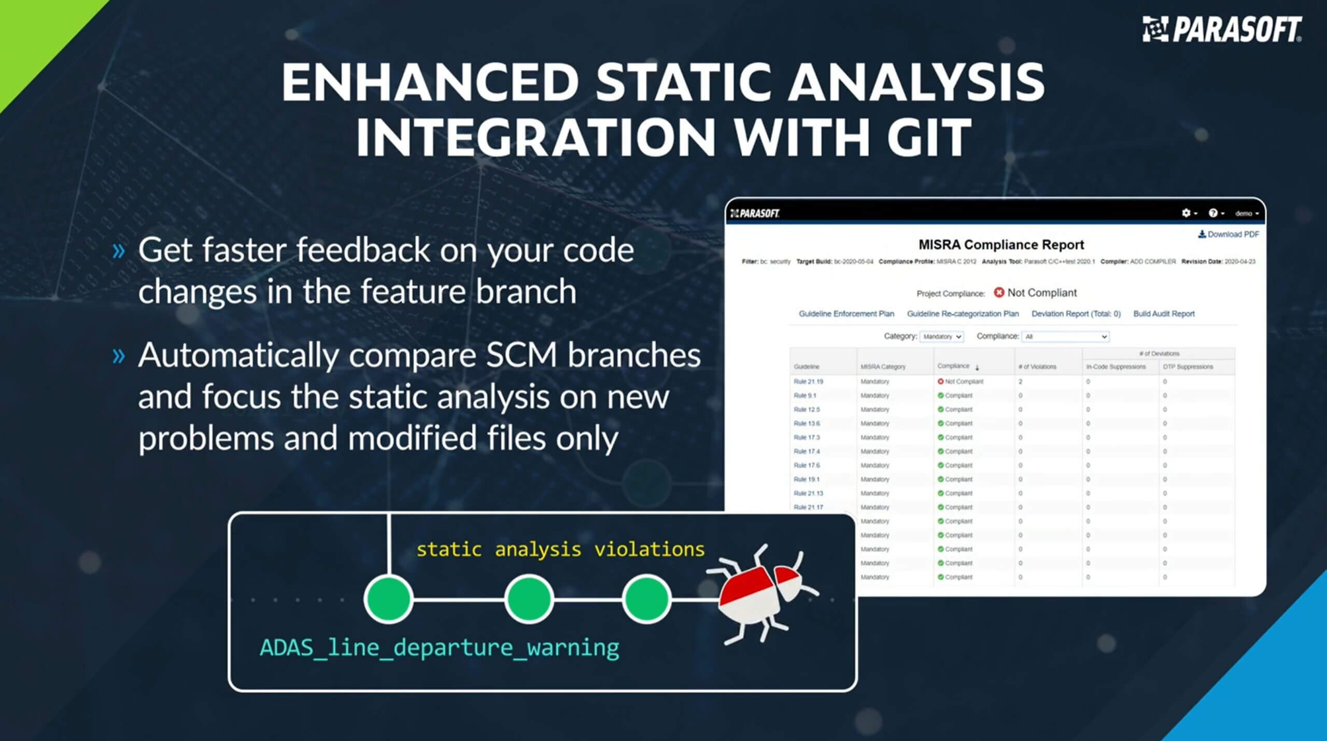 Slide titled Enhanced Static Analysis Integration With Git showing ADAS_line_departure_warning