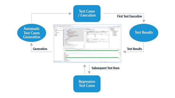 Infografía que muestra cómo las nuevas pruebas unitarias se convierten en pruebas de regresión después de la validación y las pruebas de regresión son las pruebas acumuladas a lo largo del tiempo.