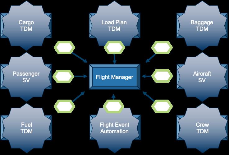 Vue du sous-système d'Alaska Airlines. Chacun de ces principaux systèmes a été virtualisé pour découpler le gestionnaire de vol pour les tests.