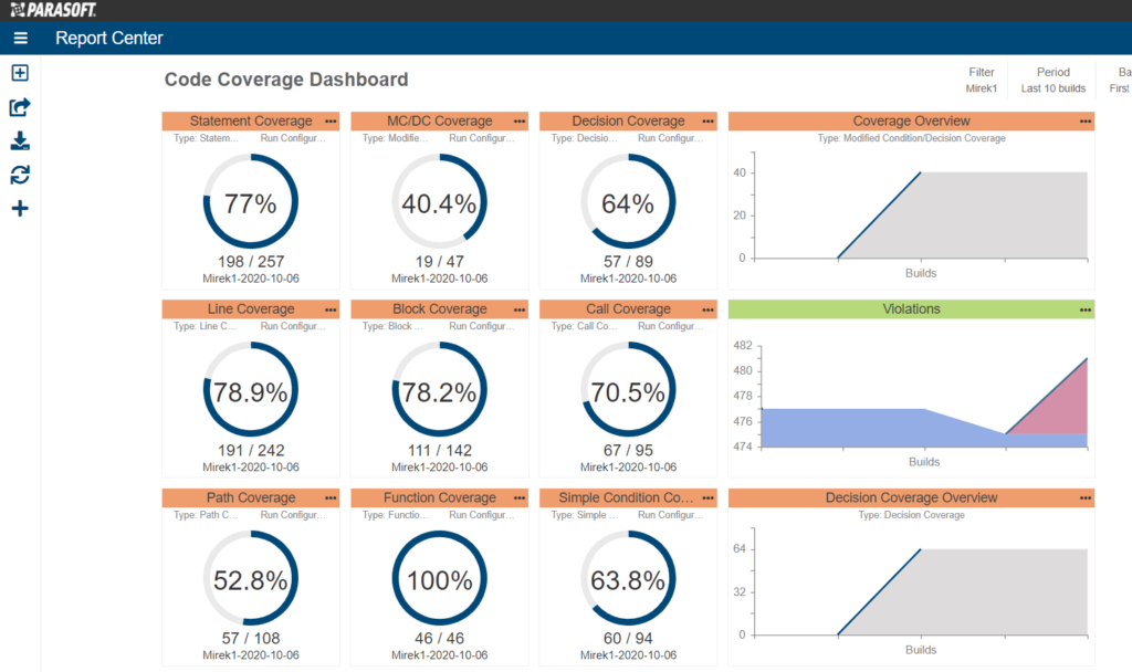 Dashboard showing code coverage metrics and trends