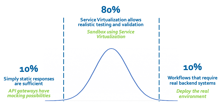 Graph showing 10% static responses, 80% service virtualization realistic testing/validation and 10% workflows that require real backend systems