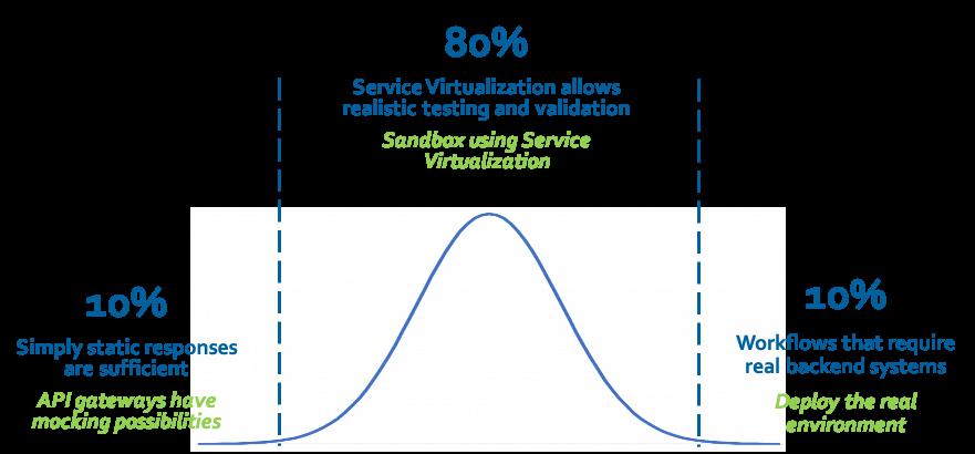 Gráfico que muestra un 10% de respuestas estáticas, un 80% de pruebas / validaciones realistas de virtualización de servicios y un 10% de flujos de trabajo que requieren sistemas backend reales