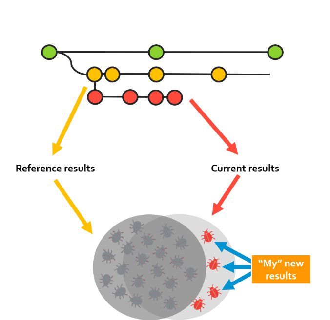 Infographic showing reference results and current results merging to new results