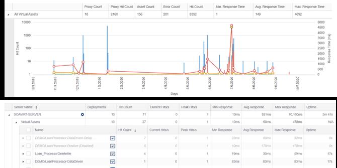 Captura de pantalla del análisis y la generación de informes de uso de la zona de pruebas de Parasoft Virtualize