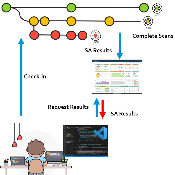 Infographic showing person at workstation checking in code, complete scans, SA results and request results