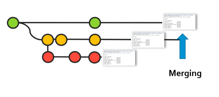 Infographic and screen capture showing merging of code