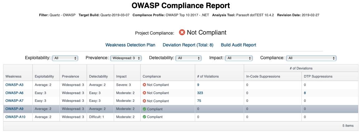 Screen capture of Parasoft OWASP Top 10 compliance report for DISA ASD STIG.