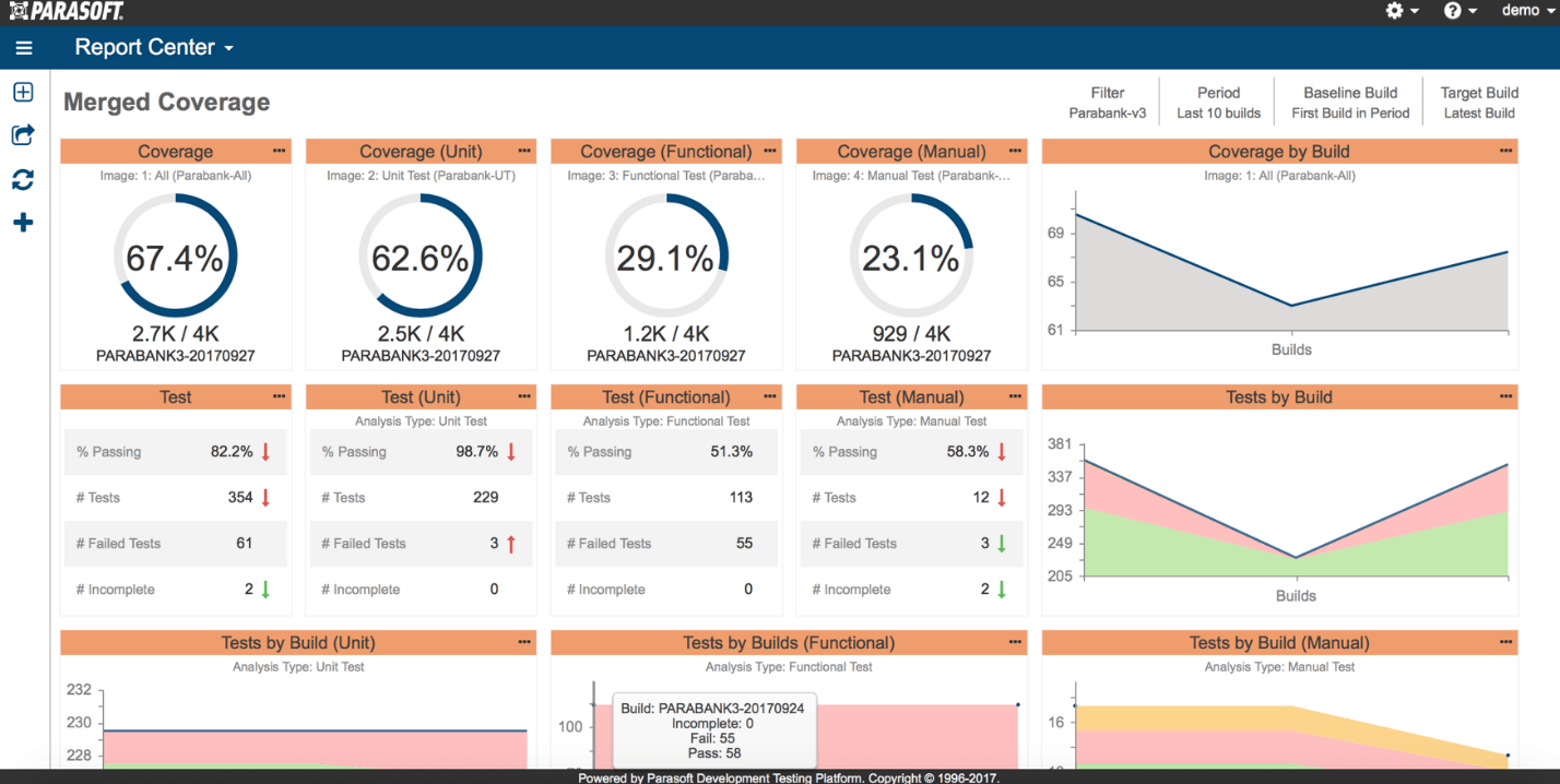 Screen capture of Parasoft Report Center Merged Coverage Dashboard with percentage gages and graphs of coverage builds