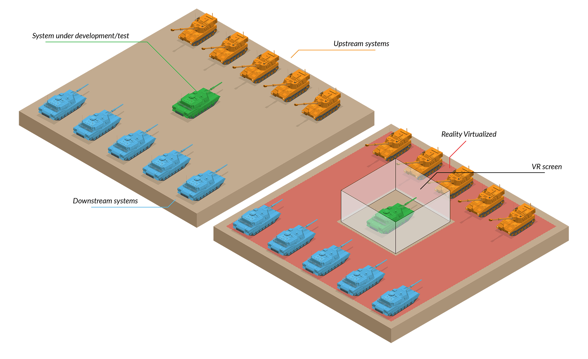 Two illustrations of tanks: Left - Dev/Test in the field; Right - Dev/Test using simulations