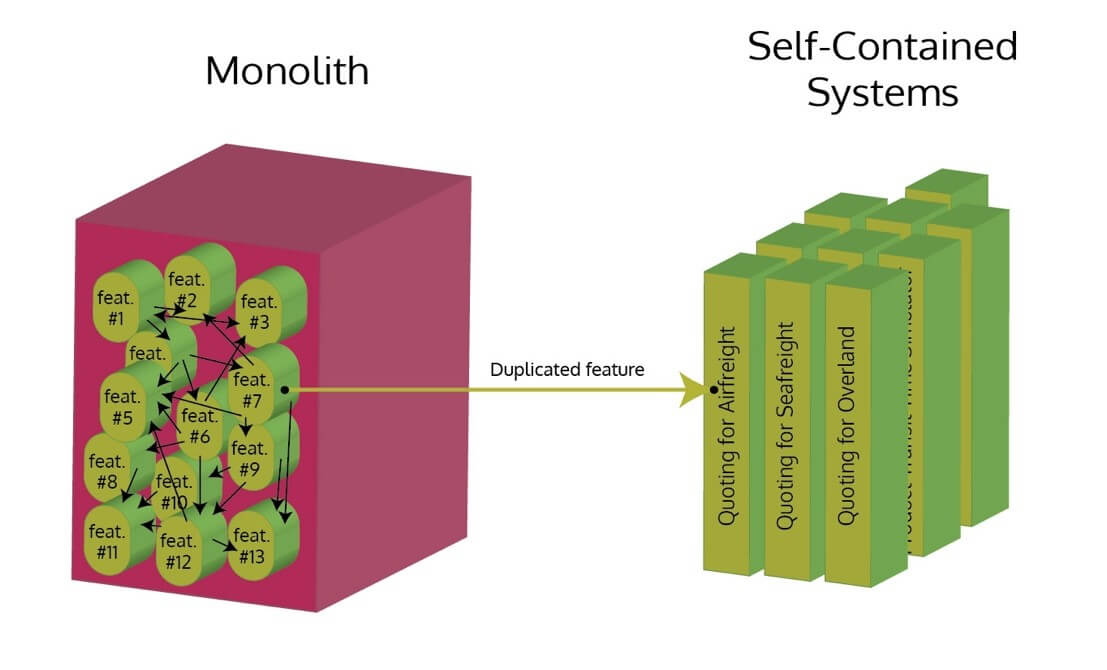 Infographic with 3D box on left labeled, Monolith, with pegs labeled Feature #1-13 with arrow labeled duplicated feature pointing to 3D columns on right representing self-contained systems.