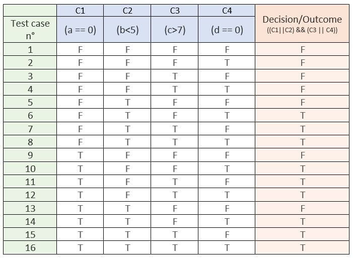 Table with column headings Test case n degrees, C1, C2, C3, C4 and Decision/Outcome across the top. Underneath Test case n degree heading are rows 1-16. T or F fills the rest of the cells in the table.