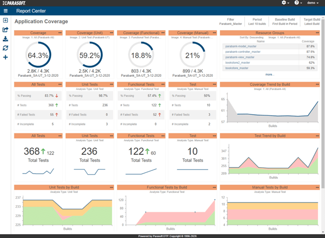 Screen capture of the Parasoft Report Center dashboard showing application coverage reports in the form of tables, graphic charts and percentage circles
