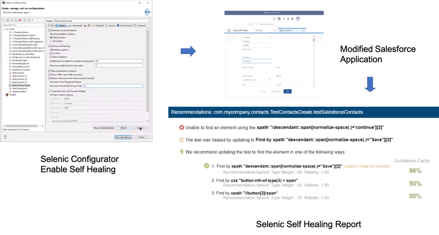 Screen capture of Selenic Configurator Enable Self Healing with arrow pointing right to Modified Salesforce Application and and down arrow pointing to the Selenic Self Healing Report