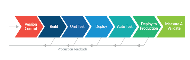 Line of colored boxes with arrows reflecting continuous process: version control, build, unit test, deploy, auto test, deploy to product, measure & validate