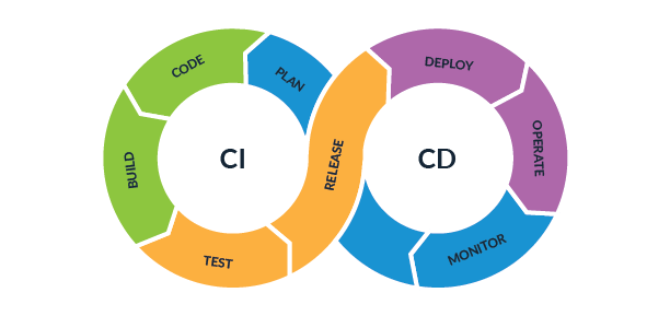 Implementing QA in a CI/CD Pipeline AWS | Parasoft