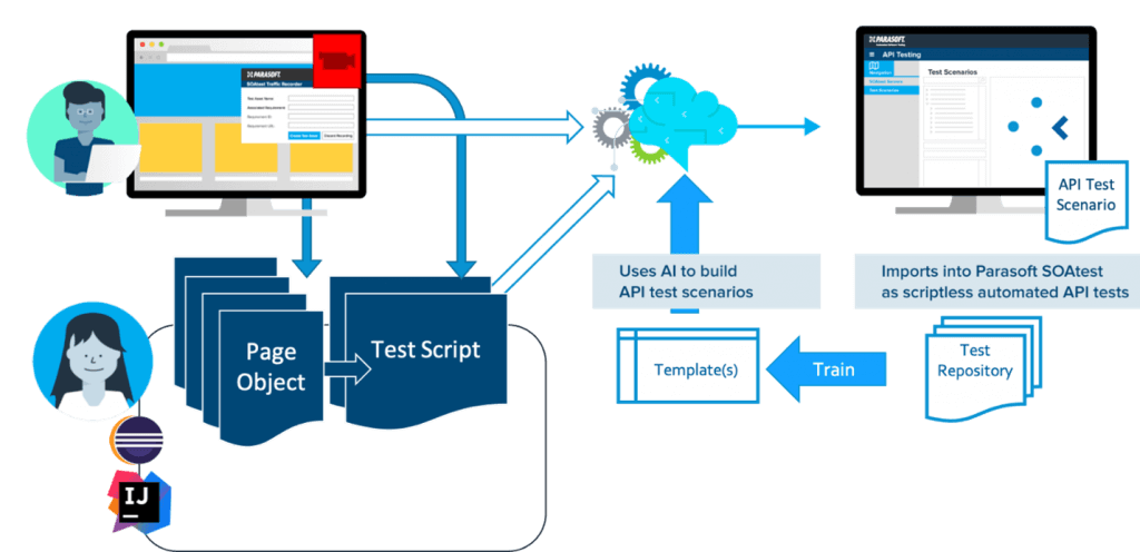 Image showing process flow shows automation for Selenium UI tests, recording and creation of API tests, and reuse of assets for future functional, performance, and security tests
