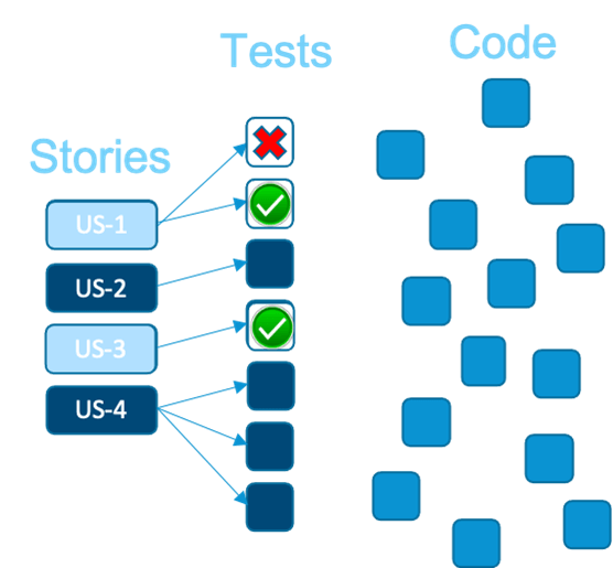 Image showing stories (left), tests (middle), code (right). Prioritizing tests based on impacted user stories is the first step to optimizing test execution.