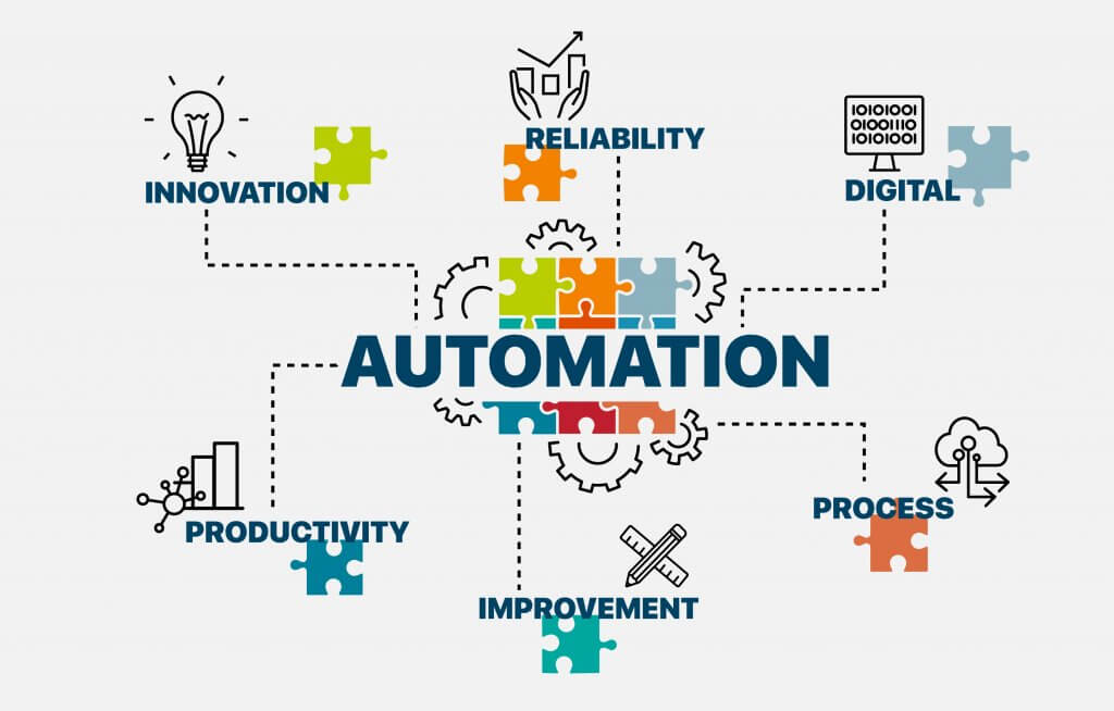 Automation. QA. Automation poster and concept. Infographic with puzzle piece and wheel icons. Chart with keywords innovation, reliability, digital, process, improvement, productivity.