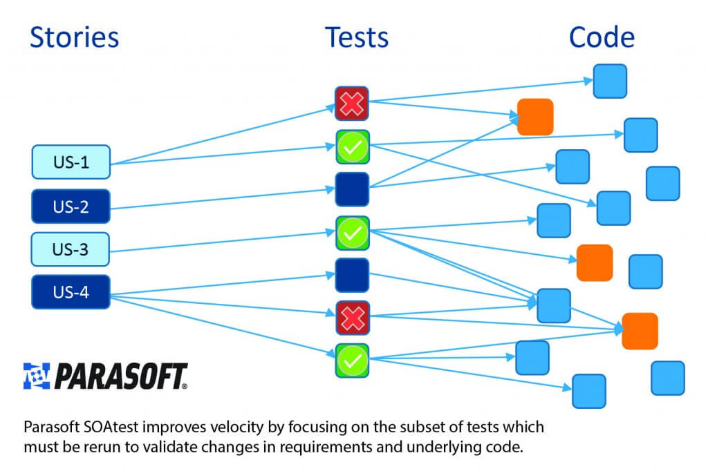 Image showing stories (left), tests (middle), code (right). Test impact analysis determines which tests correlate to the code that changed to focus testing only on what should be tested.