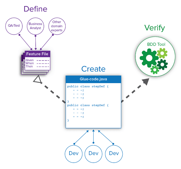 Infographic showing Define - Feature File (top left), Verify - BDD Tool (top right), Create glue-code.java (bottom, middle)