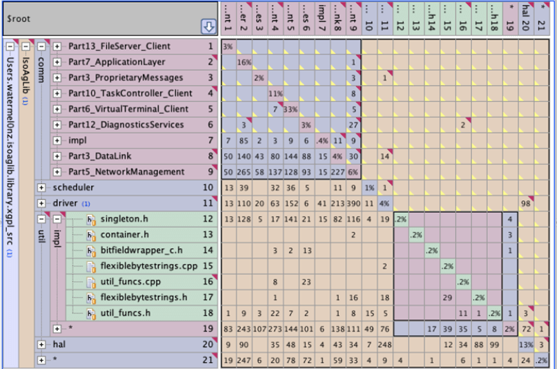 Screen capture Lattix Architect code analysis data produced by C/C++test shown in a unique visual view based on dependency structure matrix (DSM) technology.