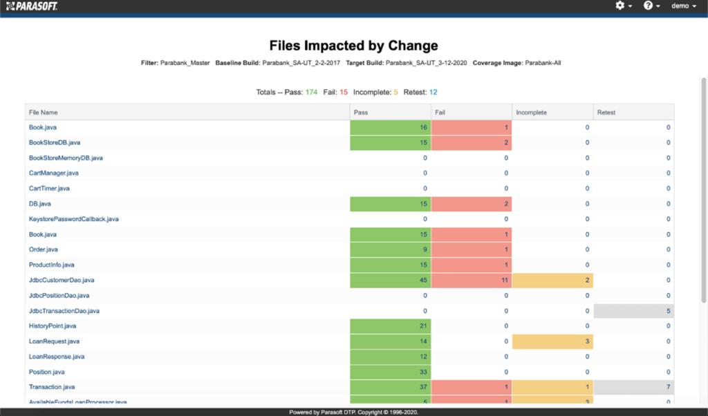 Captura de pantalla de la prueba de Parasoft C / C ++ que muestra archivos de cambio afectado: cuatro columnas que muestran Pasa, Falla, Incompleta, Reprueba.