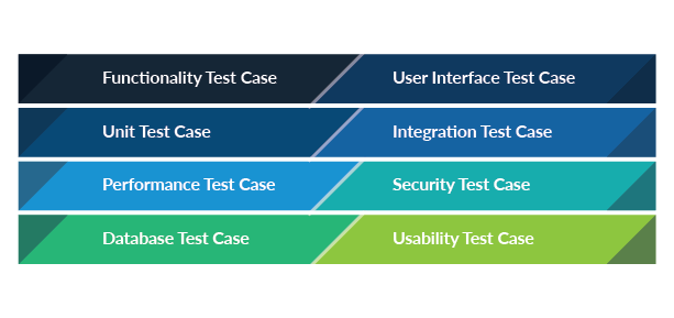 Gráfico que enumera diferentes tipos de propósitos de casos de prueba: la columna de la izquierda muestra la funcionalidad, la unidad, el rendimiento, la base de datos; la columna de la derecha muestra la interfaz de usuario, la integración, la seguridad, la usabilidad